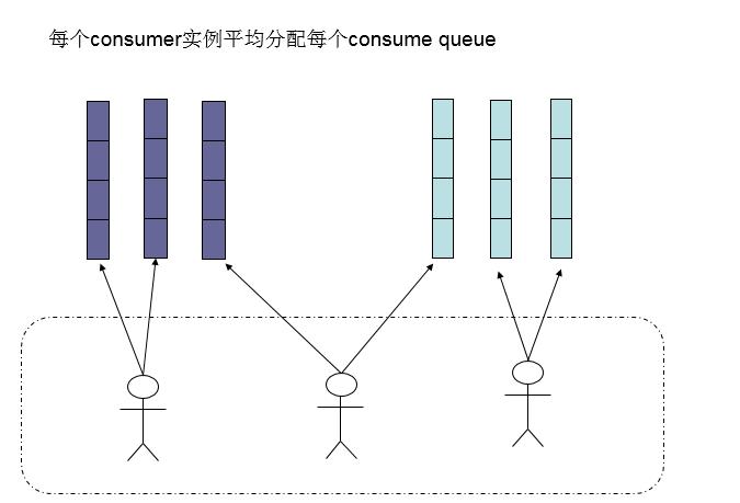 消费者负载均衡